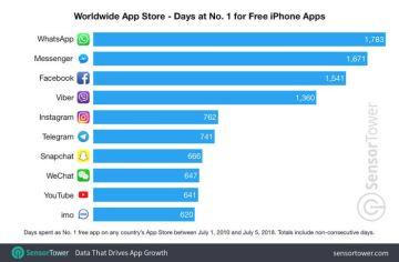Какие приложения – самые популярные за историю App Store?